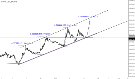 BNBETH: Binance - The Bloomberg of Crypto?