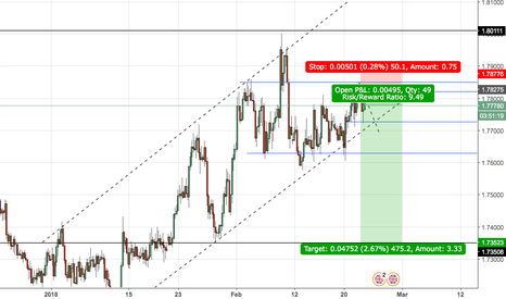 GBPAUD: GBP/AUD short swing trade
