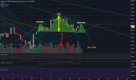XBTUSD: Head and Shoulders formation theory