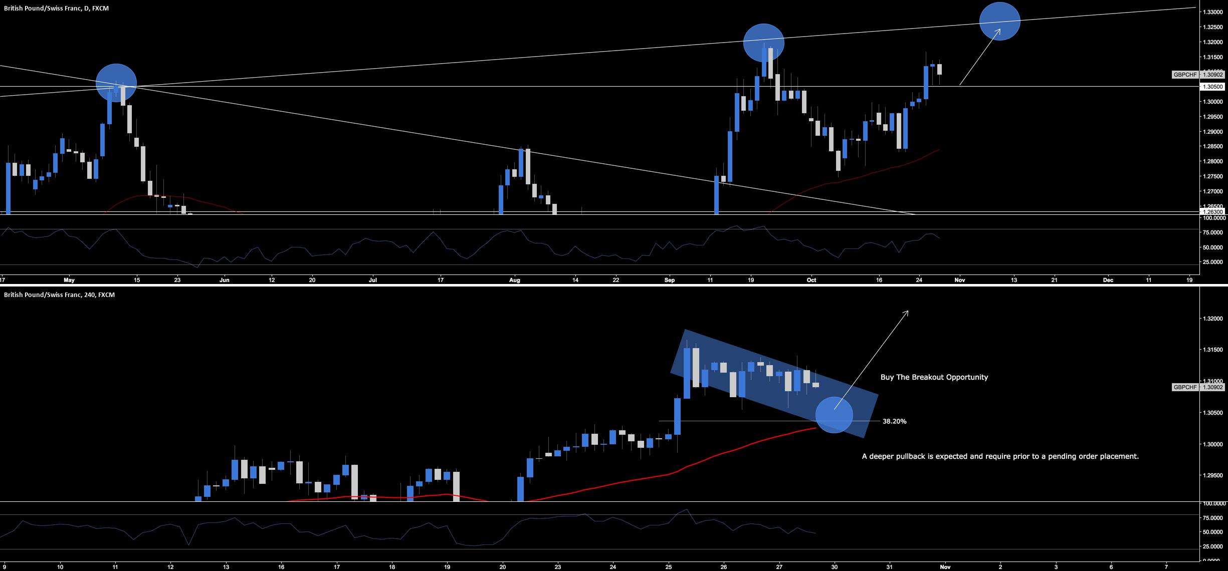 GBP.CHF - Break & Retest Long Opportunity
