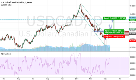 USDCAD: Potential Buy Setup For USDCAD