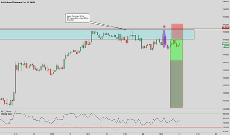 GBPJPY: GBPJPY - MISSED opportunity
