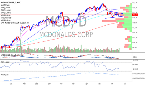 MCD: McDonald's looking for a pop $MCD