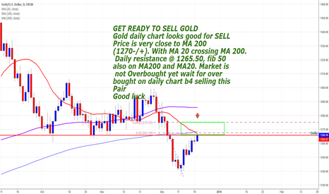XAUUSD: Get Ready to sell GOLD
