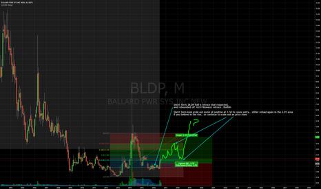 BLDP: BLDP Bullish idea