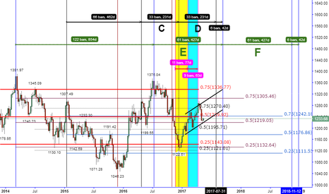 XAUUSD: A LITTLE BULL IS LEARNING TO WALK