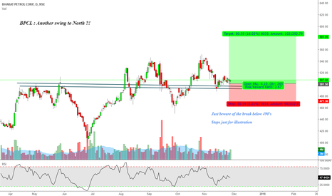 BPCL: BPCL : Another swing to North