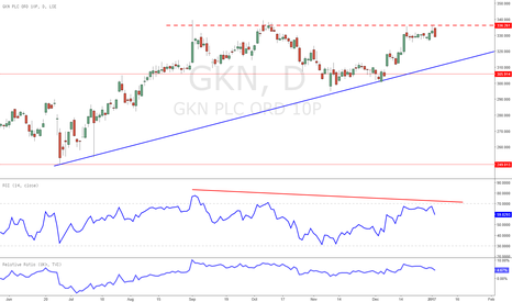 GKN: GKN failing at resistance