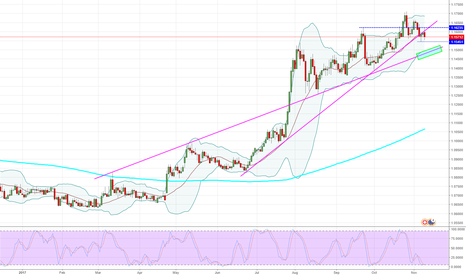 EURCHF: EURCHF - Daily - Aiming for that box.