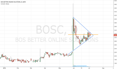 BOSC: A better way?