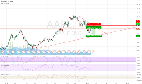 AAPL: new product release? Good, but I think it is still in correction