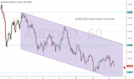 AUDUSD: AUD/USD Downtrend Channel on Hourly Chart