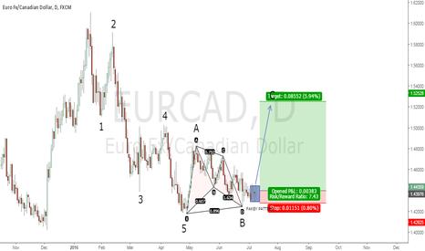 EURCAD: Elliott waves + gartley pattern + Price Action trigger (Fakey)