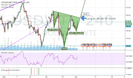 USDWTI: USOIL Inverse Head and Shoulders