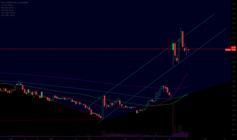 PLUG: Could possible be in an uptrend channel.