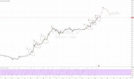 ETHUSD: Fractal similarity in ETHUSD