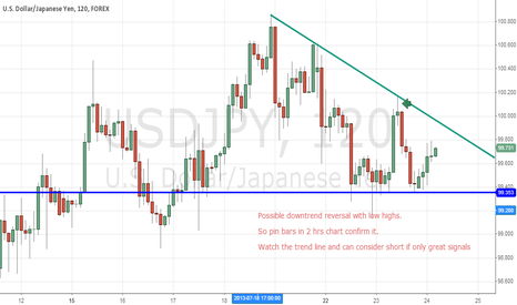 USDJPY: Possible downtrend reversal