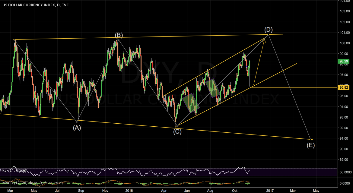 if you feel confused , then take a look back to the DXY Chart