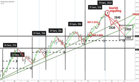 SPX: S&P500 down into November?