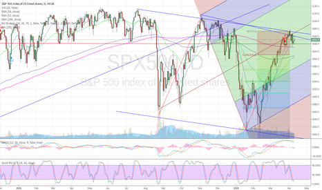 SPX500: MACD-daily sell signal on the S&P500