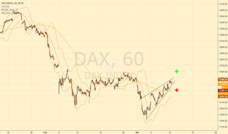 DAX: DAX Possible wedge
