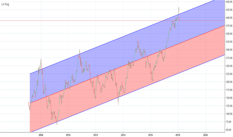 BANKNIFTY/USDINR: BankNifty Has Much More Room To Drop Further.