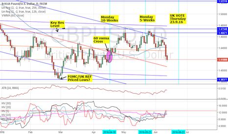 GBPUSD: GBPUSD: THE RUN DOWN & HOW TO TRADE - FOMC & UK EU REFERENDUM 2
