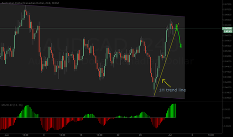 AUDCAD: chance for profit shot can be soon