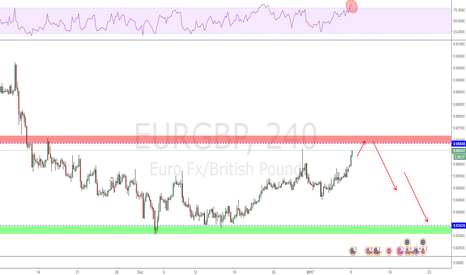 EURGBP: PRZ reached soon!