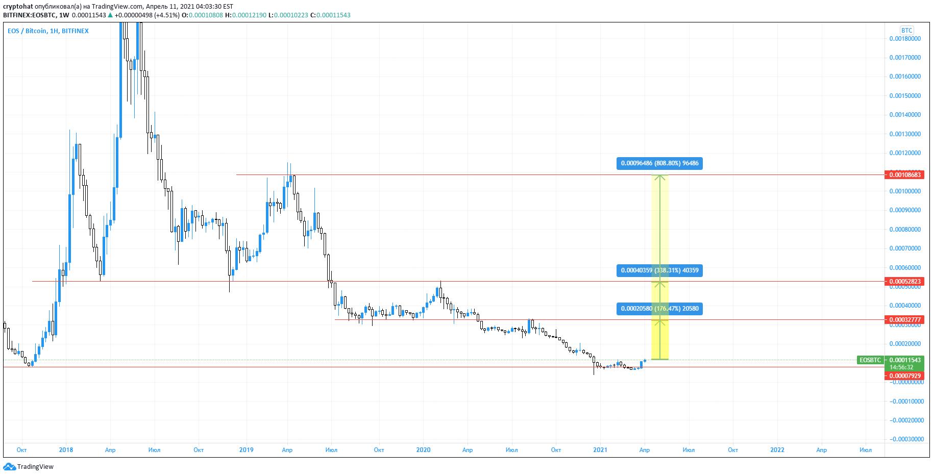 tradingview eos btc
