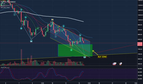 BTCUSD: BITCOIN >> MARCH 17 << ABC CORRECTION FOR WAVE 2 95% COMPLETE