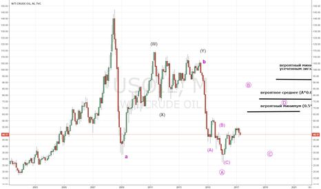 USOIL: Нефть, перспективы долгосрочные