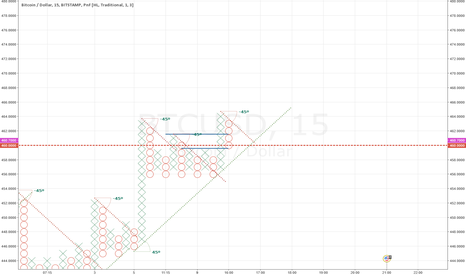BTCUSD: #BTC going along support line