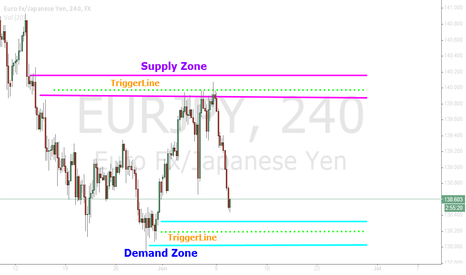 EURJPY: E/J 4HR Supply and Demand Zones