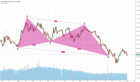 EURNZD: 2nd chance EURNZD Butterfly