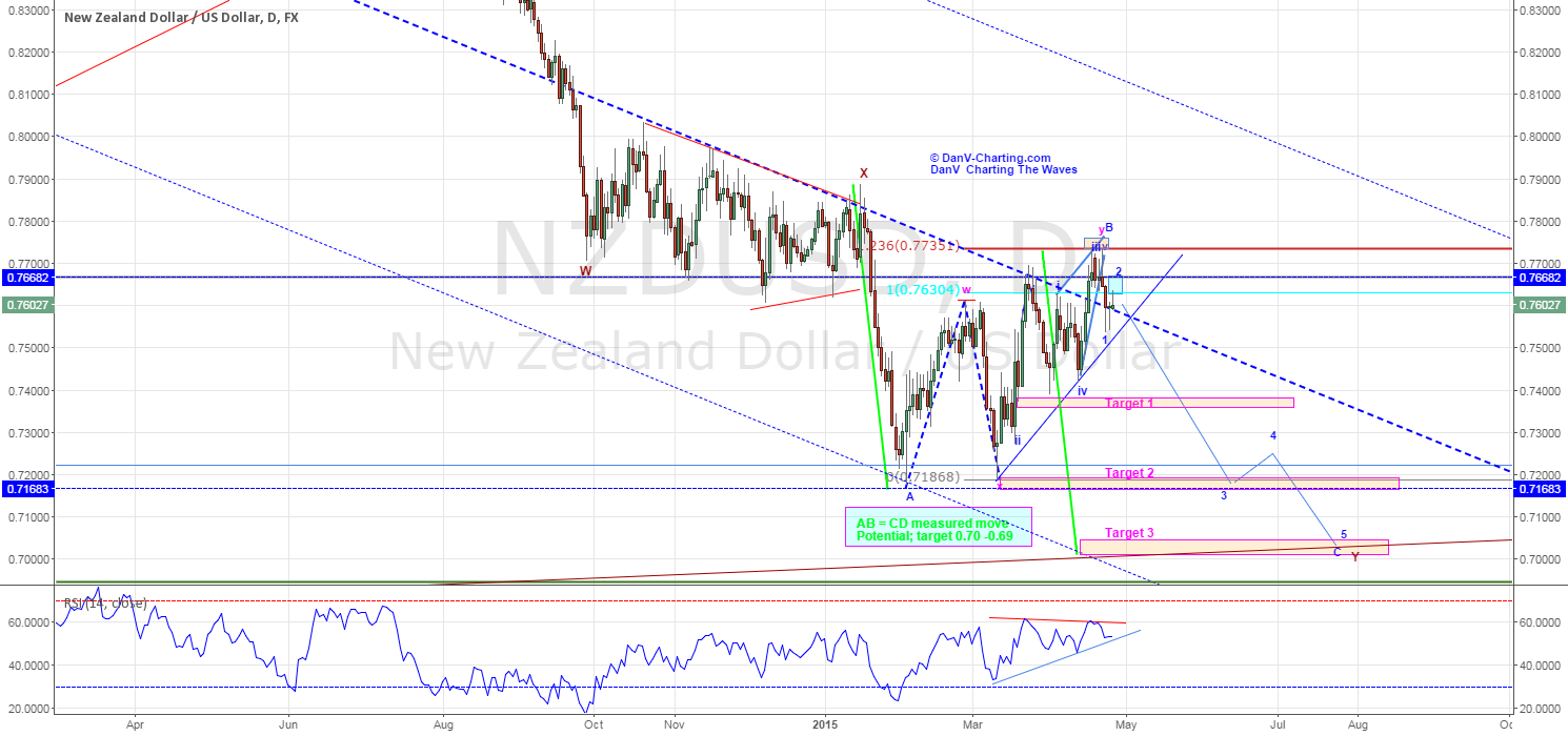NZDUSD - FACES FURTHER WEAKNESS AHEAD - UPDATE