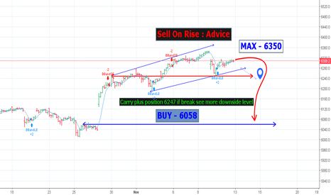 NDX: Sell On Rise : Advice  MAX 6350