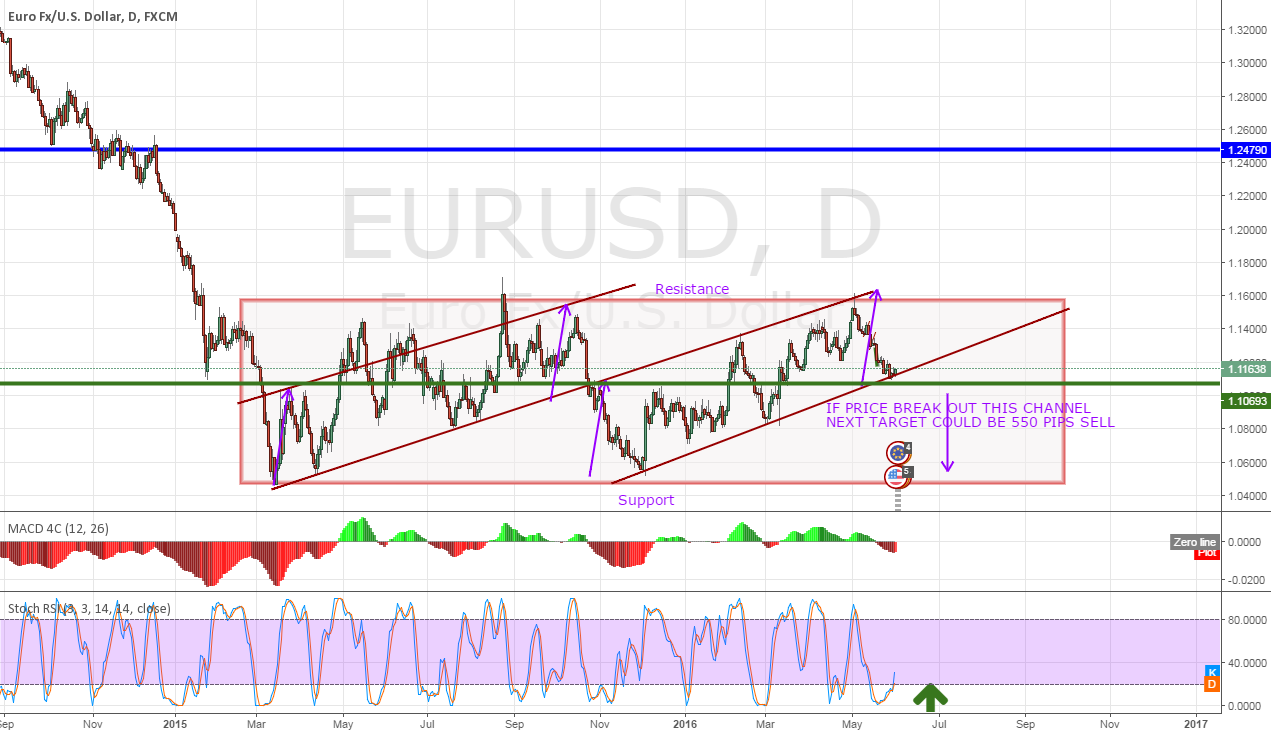 EurUSD 550 PIPS DROP- Ascending Channel Breakout