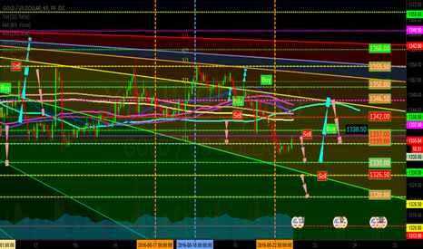 XAUUSD: Gold time to Sell and Buy 1H(GoldUp Event)