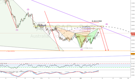 AUDCAD: Butterfly pattern on my shorting area