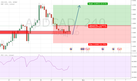 AUDCAD: .786 retrace. Riding the trend.