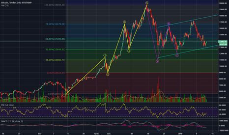 BTCUSD: BTC/USD Uptrend channel after correction good times bad times