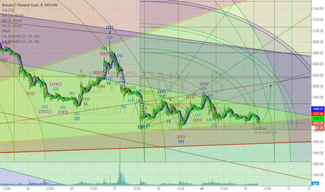 BTCCNY: BTCCNY Layered Gann Charting. Strong Support, Ready for Breakout