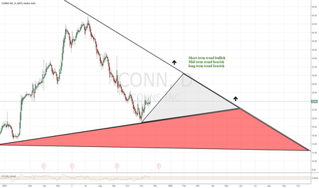 CONN: Short set up in the making