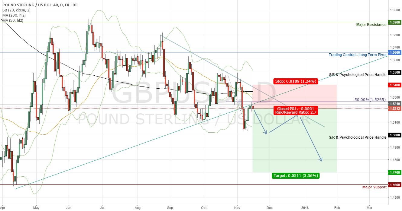 GBPUSD Short on account of Dovish Bank of England