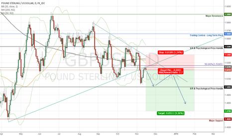 GBPUSD: GBPUSD Short on account of Dovish Bank of England
