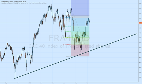 FRA40: The CAC40 Fails at Resistance