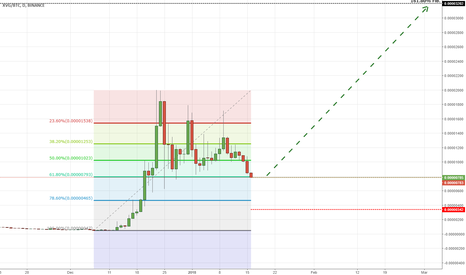 XVGBTC: XVGBTC hits 61.80% Retracement level - Opportunity to buy