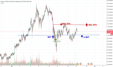 ETHUSD: ETH , un trade bien plus serein que BTC