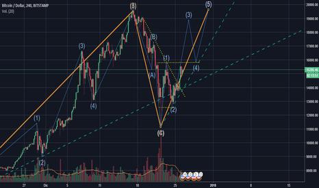 BTCUSD: Esperando un gran impulso del Bitcoin!